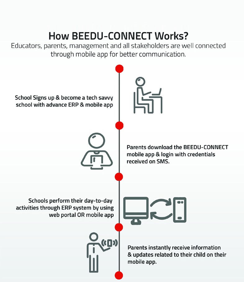 BEEDU-CONNECT