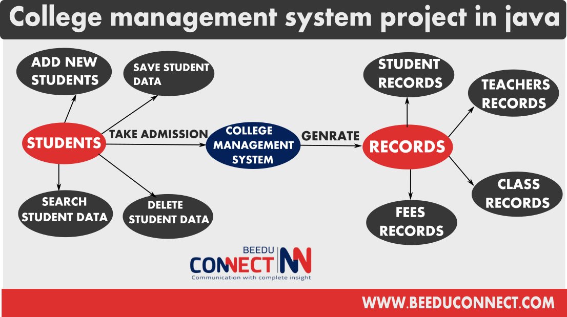 College management system project in java free download.