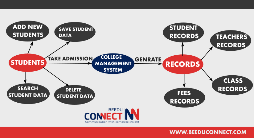 College management system project report